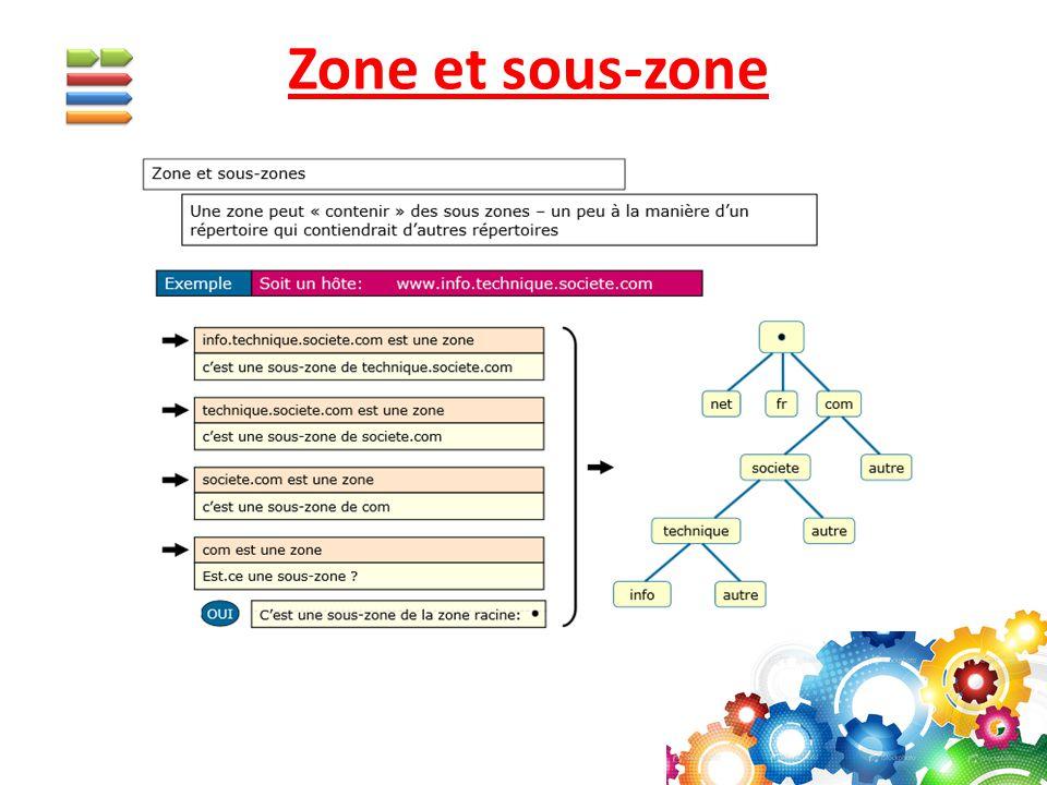 Zone et sous-zone