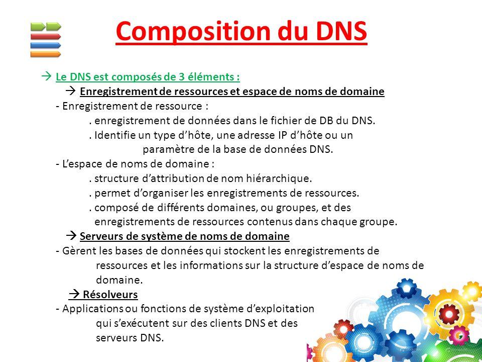 Composition du DNS Le DNS est composés de 3 éléments :