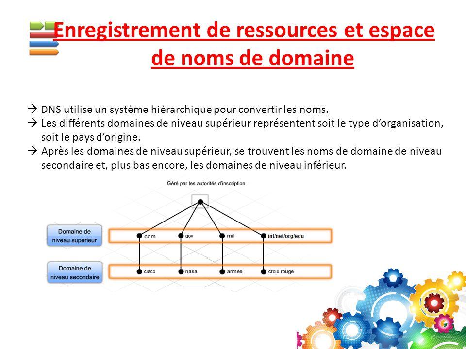 Enregistrement de ressources et espace de noms de domaine