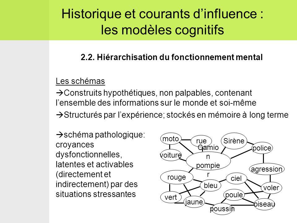 2.2. Hiérarchisation du fonctionnement mental