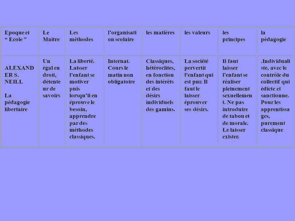 Epoque et Ecole Le Maître. Les méthodes. l'organisation scolaire. les matières. les valeurs.