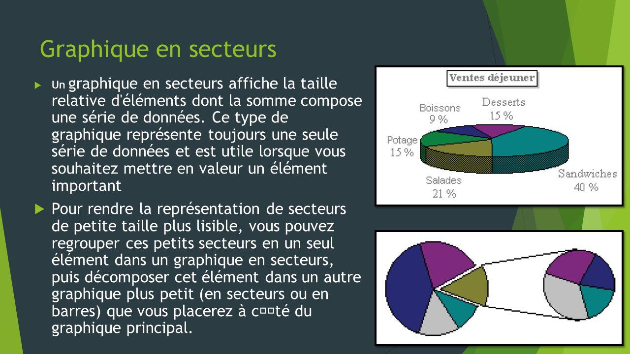 Graphique en secteurs