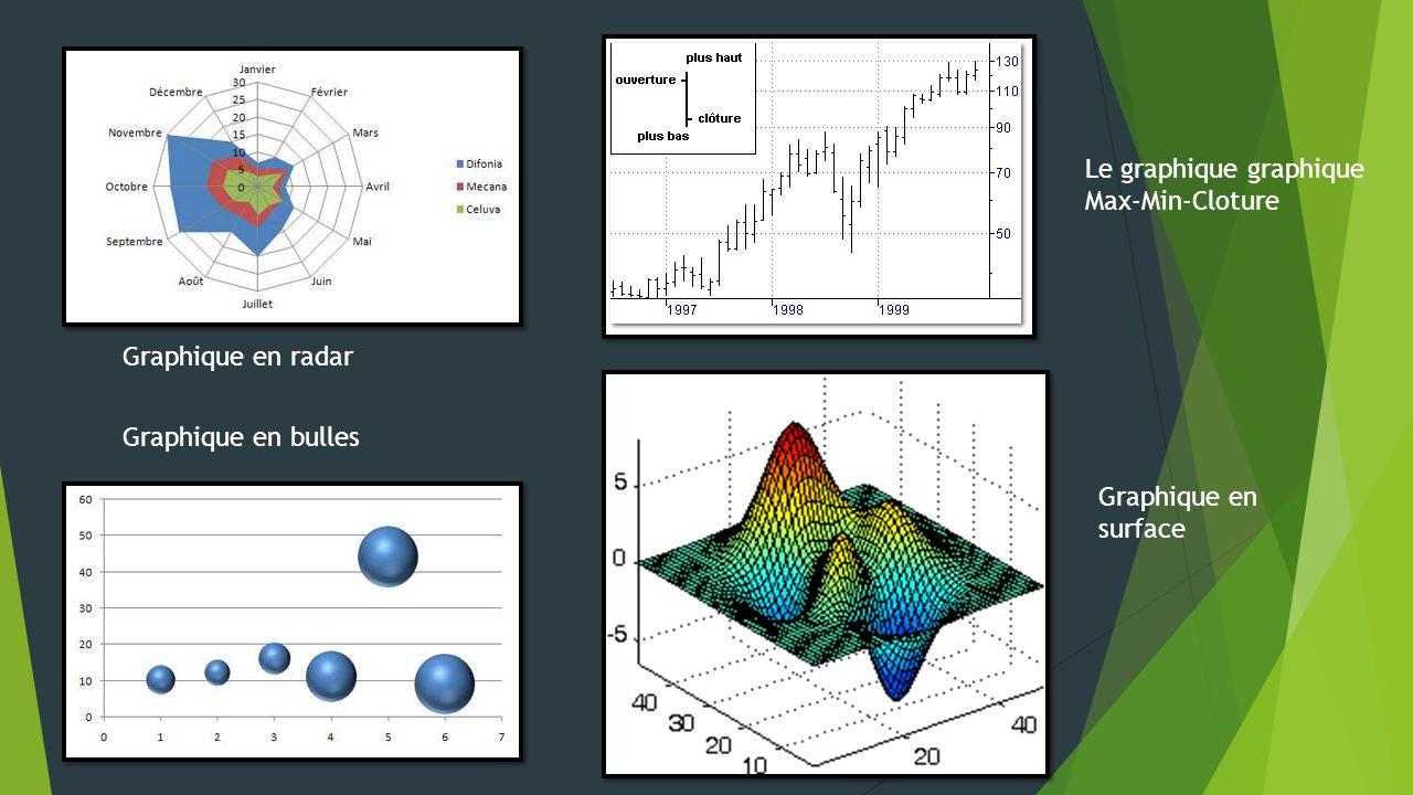 Le graphique graphique Max-Min-Cloture