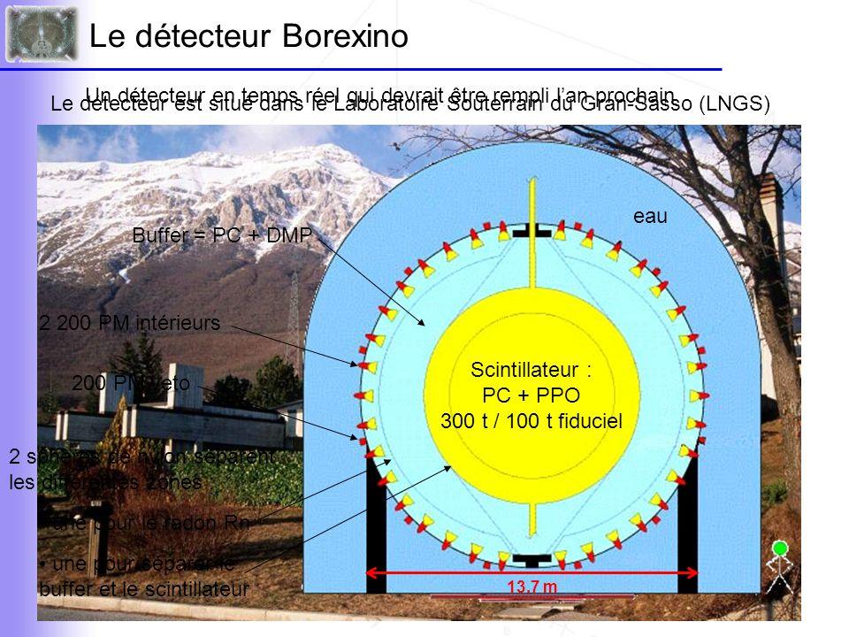 Le détecteur Borexino Un détecteur en temps réel qui devrait être rempli l'an prochain.