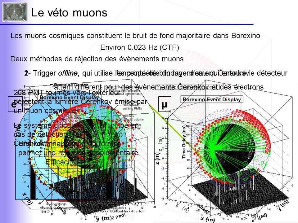 Le véto muons Les muons cosmiques constituent le bruit de fond majoritaire dans Borexino. Environ 0.023 Hz (CTF)