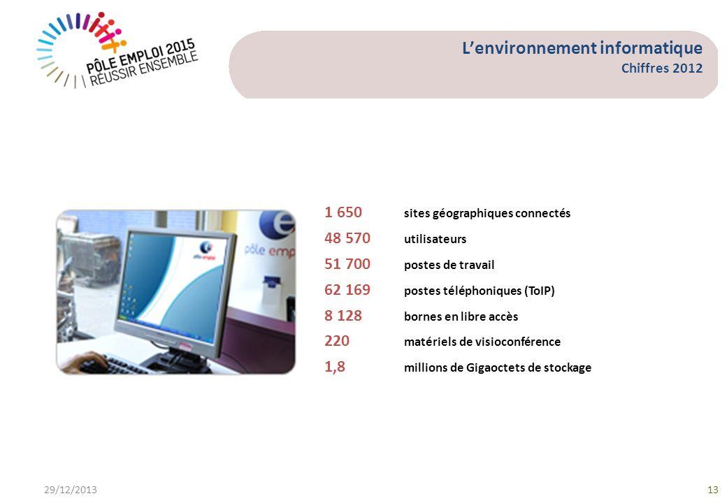 L'environnement informatique Chiffres 2012