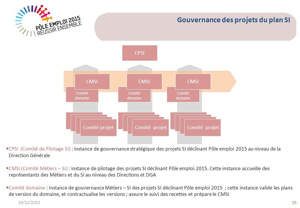 Gouvernance des projets du plan SI