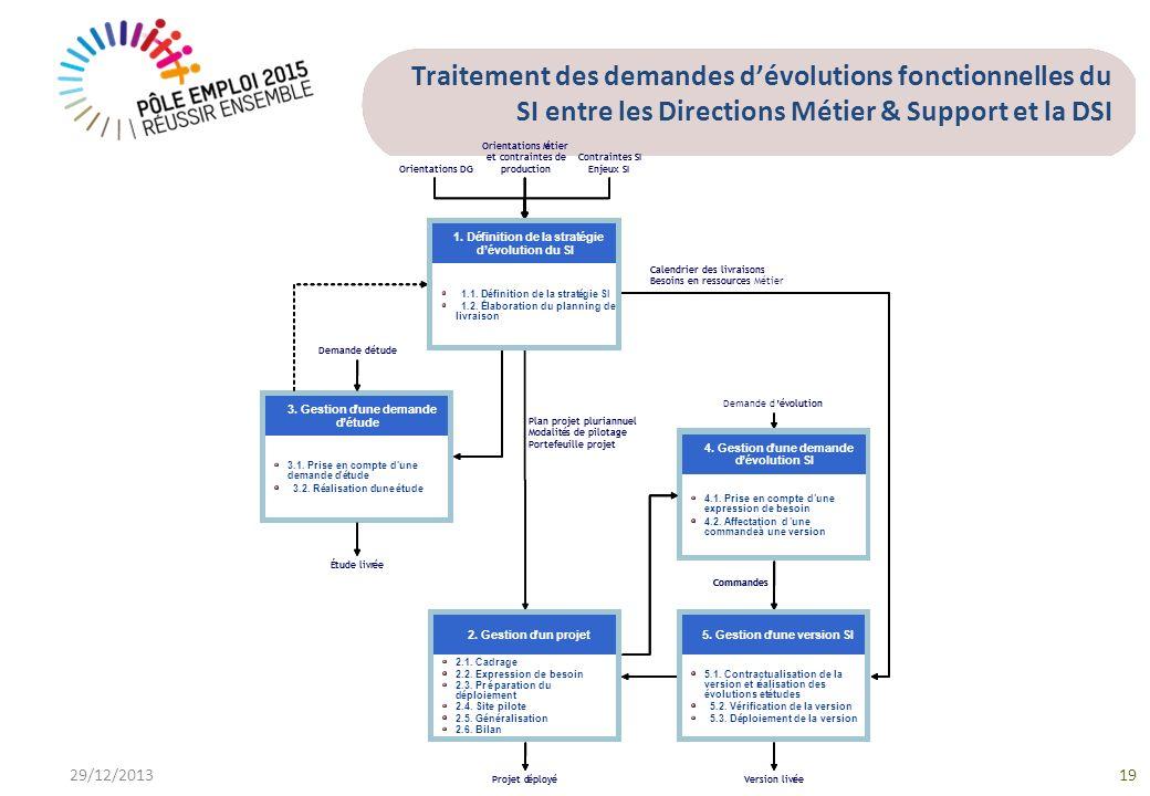 Traitement des demandes d'évolutions fonctionnelles du SI entre les Directions Métier & Support et la DSI
