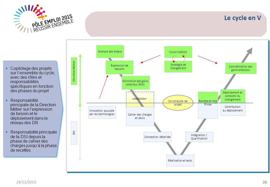Le cycle en V Analyse des enjeux. Vision métiers.