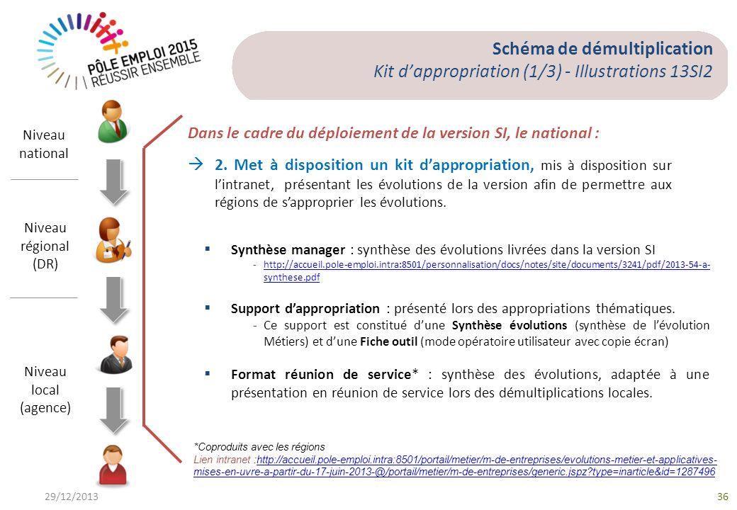 Schéma de démultiplication Kit d'appropriation (1/3) - Illustrations 13SI2