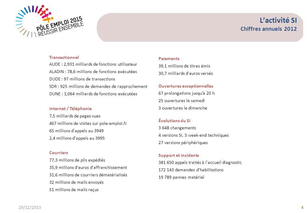 L'activité SI Chiffres annuels 2012