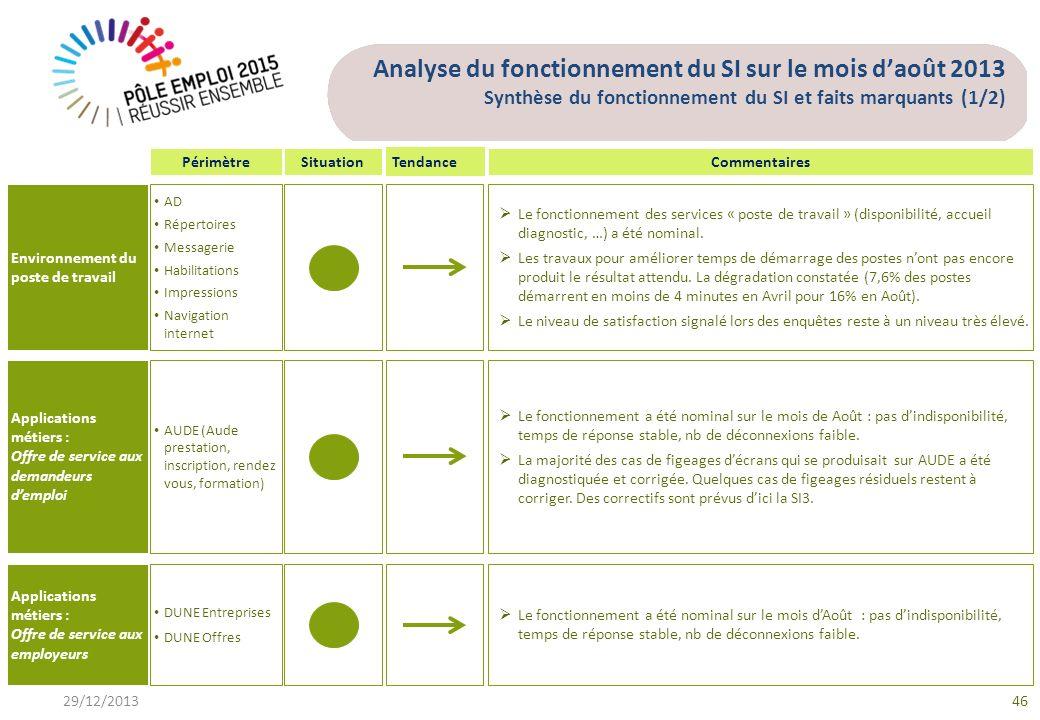 Analyse du fonctionnement du SI sur le mois d'août 2013 Synthèse du fonctionnement du SI et faits marquants (1/2)