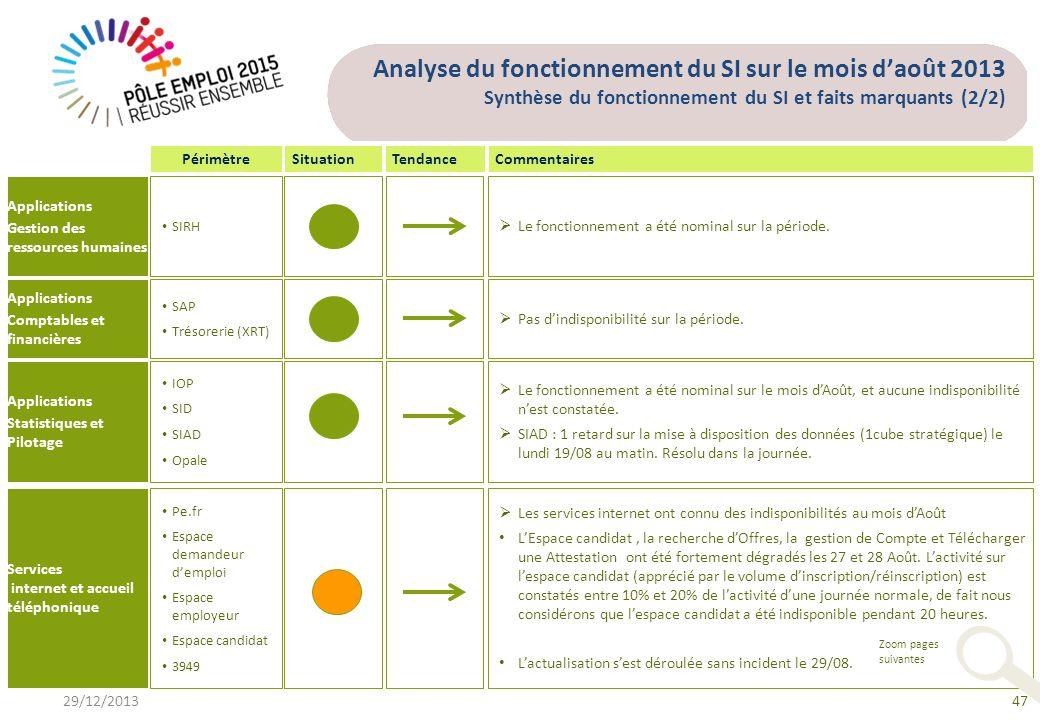 Analyse du fonctionnement du SI sur le mois d'août 2013 Synthèse du fonctionnement du SI et faits marquants (2/2)