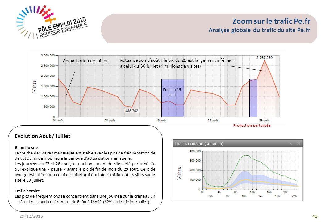 Zoom sur le trafic Pe.fr Analyse globale du trafic du site Pe.fr