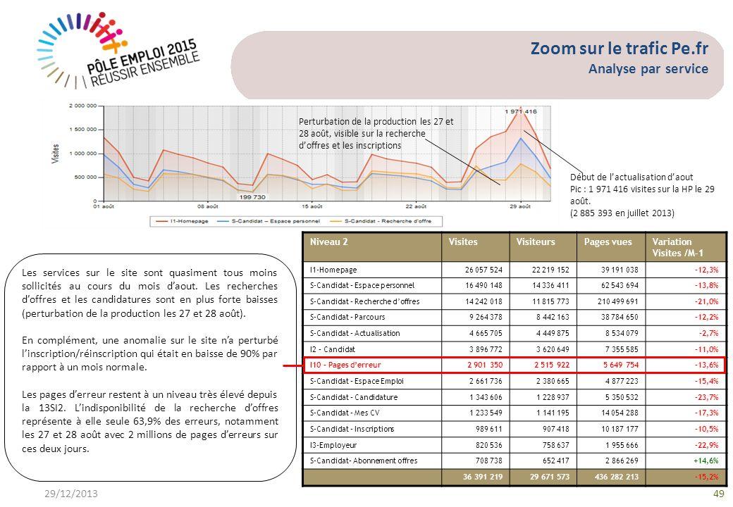 Zoom sur le trafic Pe.fr Analyse par service