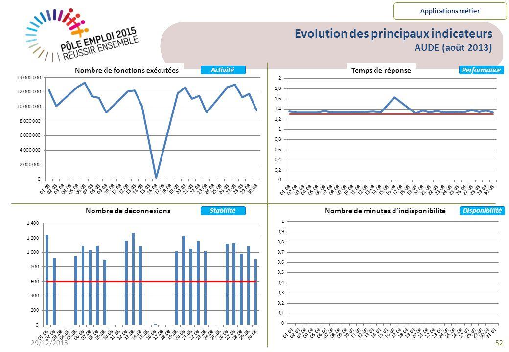 Evolution des principaux indicateurs AUDE (août 2013)