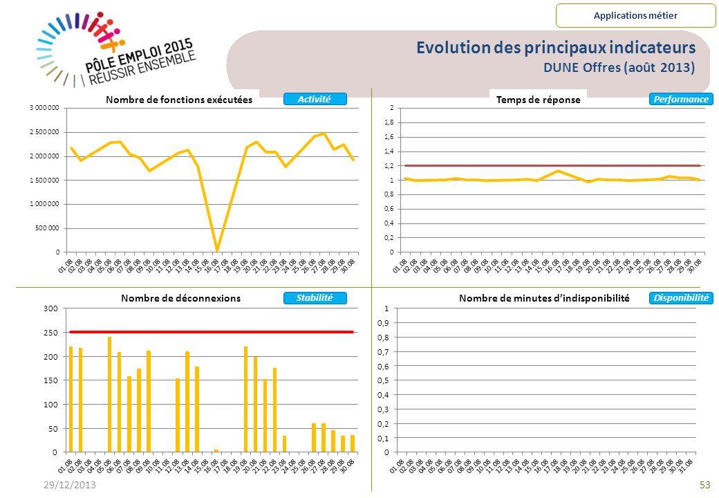 Evolution des principaux indicateurs DUNE Offres (août 2013)