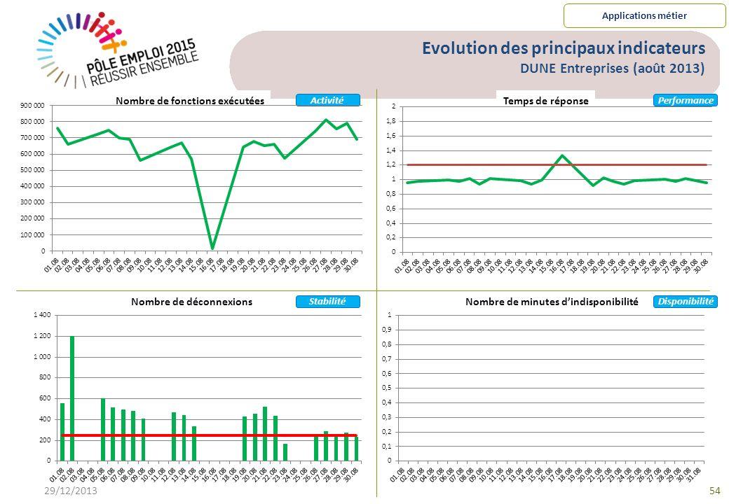 Evolution des principaux indicateurs DUNE Entreprises (août 2013)