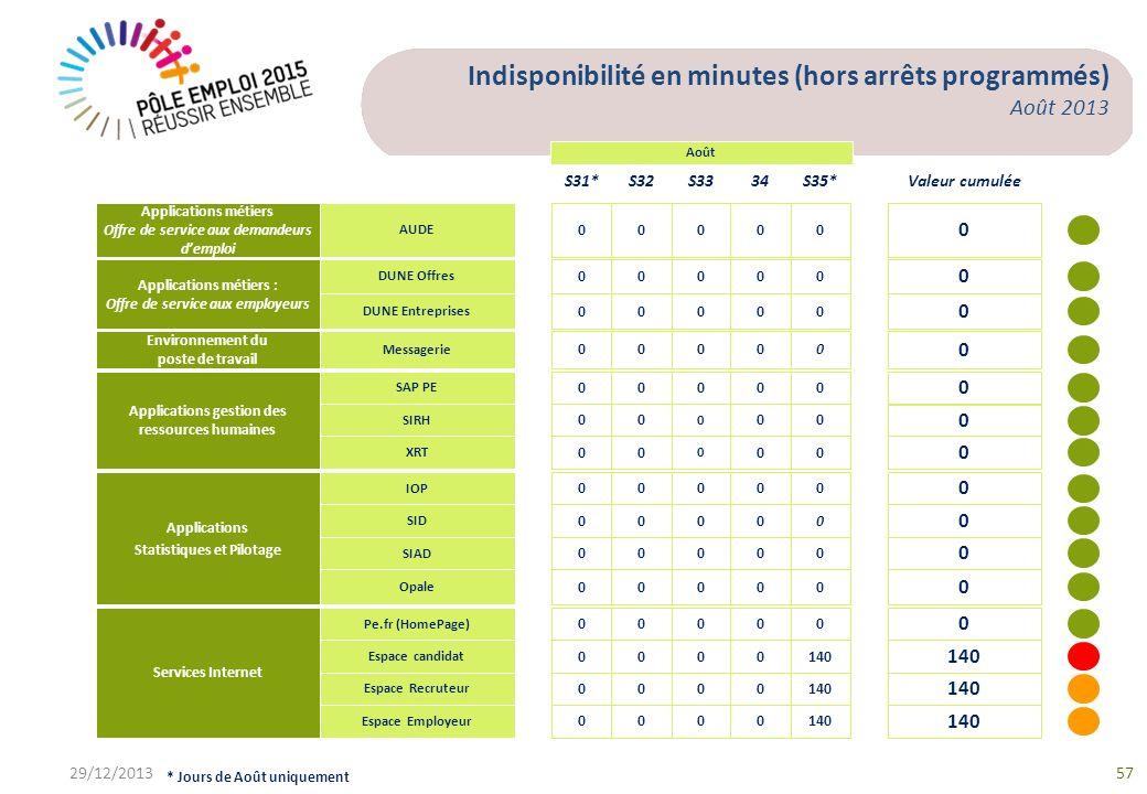 Indisponibilité en minutes (hors arrêts programmés) Août 2013