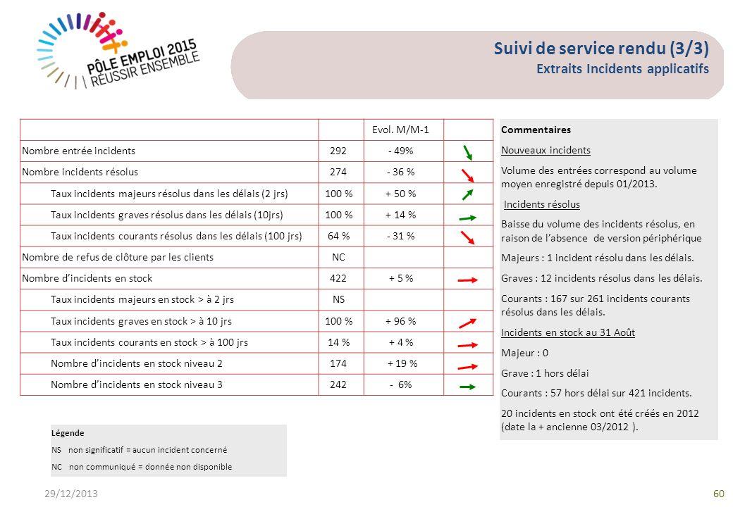 Suivi de service rendu (3/3) Extraits Incidents applicatifs