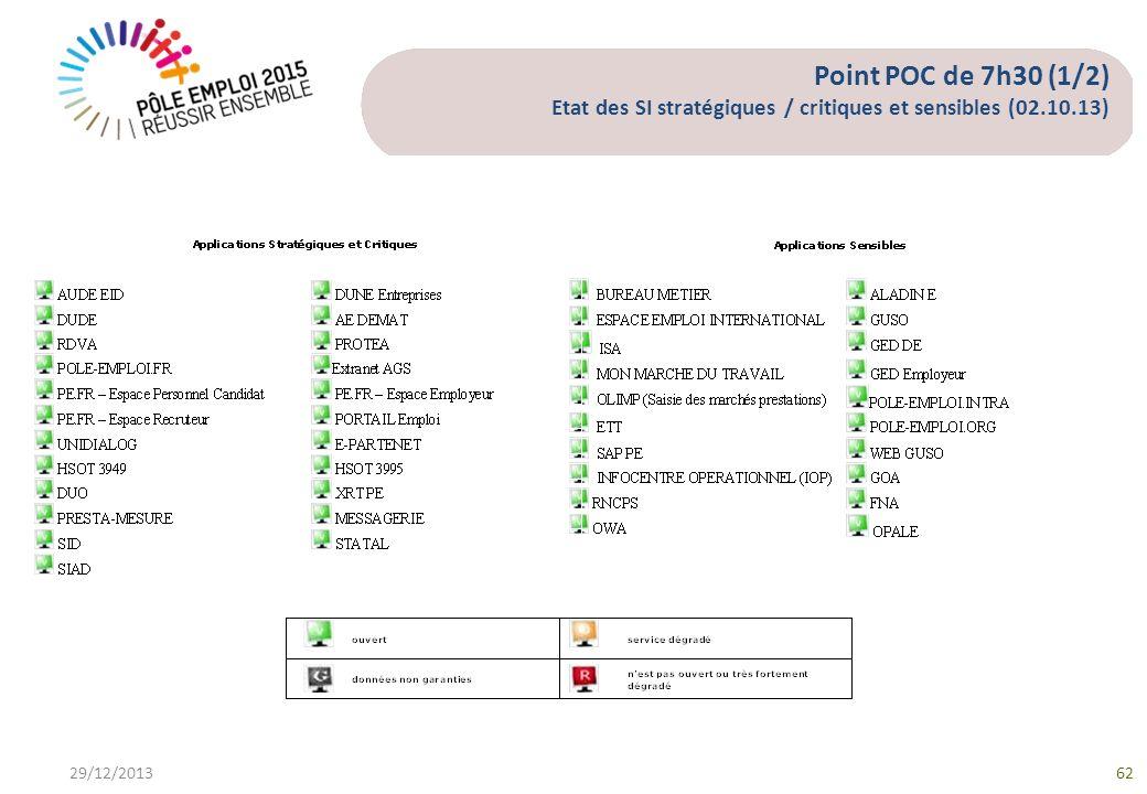Point POC de 7h30 (1/2) Etat des SI stratégiques / critiques et sensibles (02.10.13)