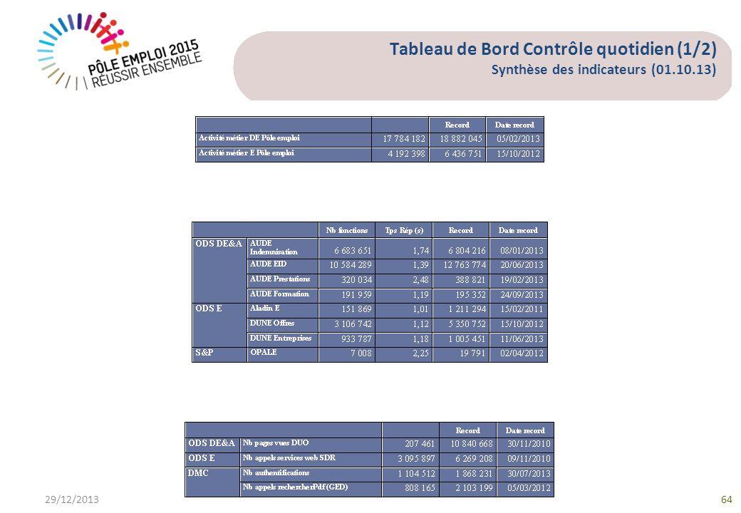Tableau de Bord Contrôle quotidien (1/2) Synthèse des indicateurs (01