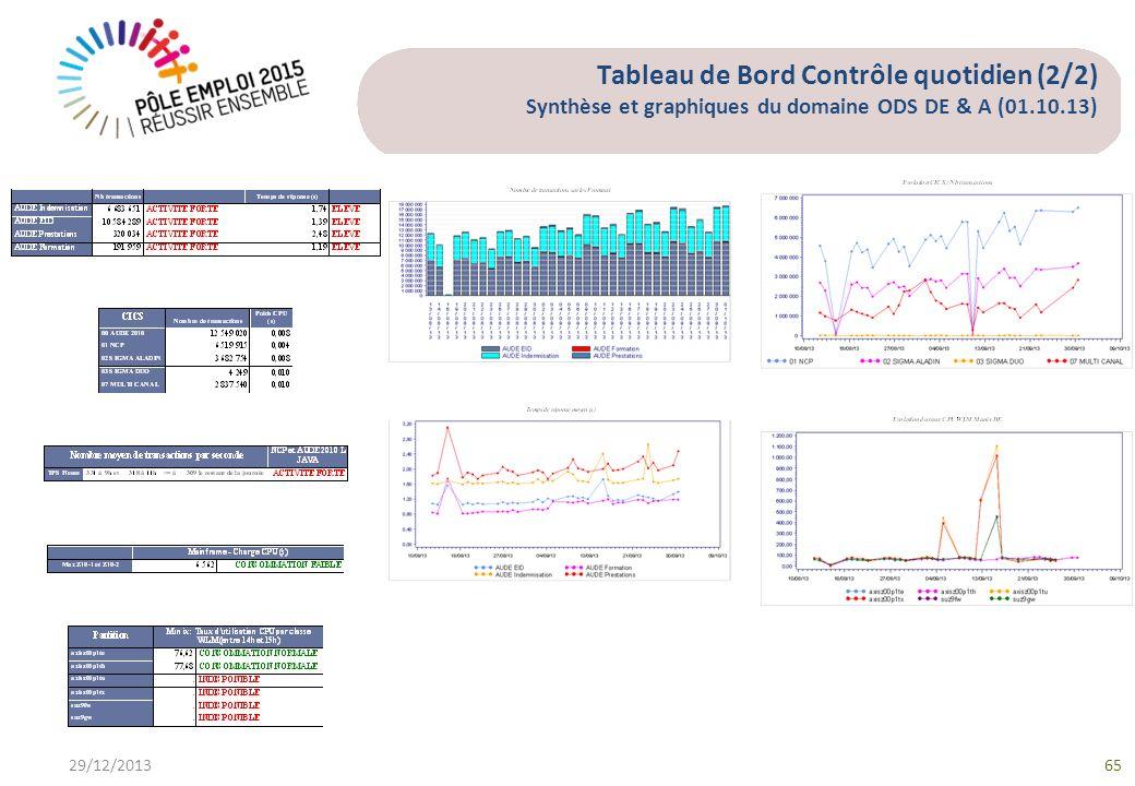Tableau de Bord Contrôle quotidien (2/2) Synthèse et graphiques du domaine ODS DE & A (01.10.13)