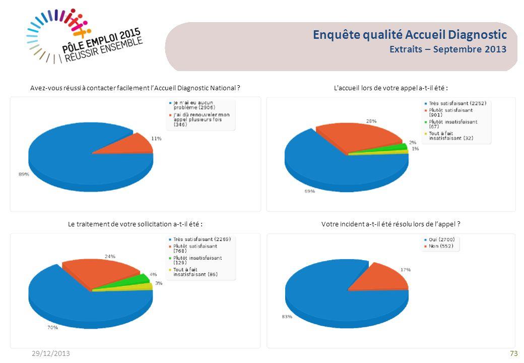 Enquête qualité Accueil Diagnostic Extraits – Septembre 2013