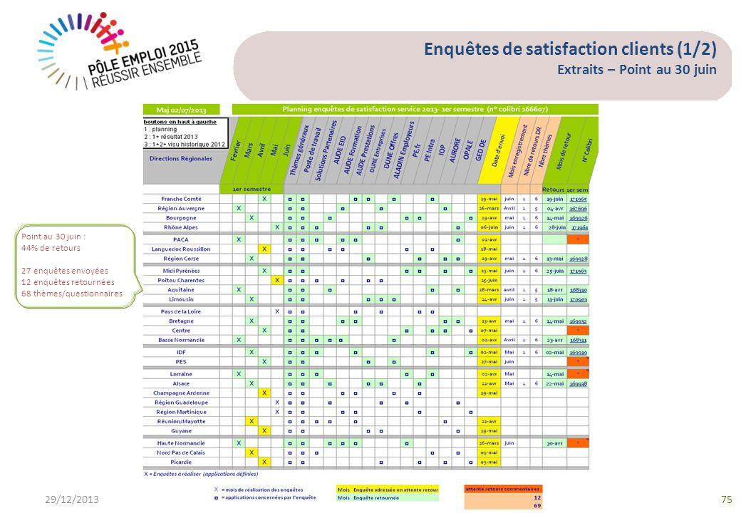 Enquêtes de satisfaction clients (1/2) Extraits – Point au 30 juin