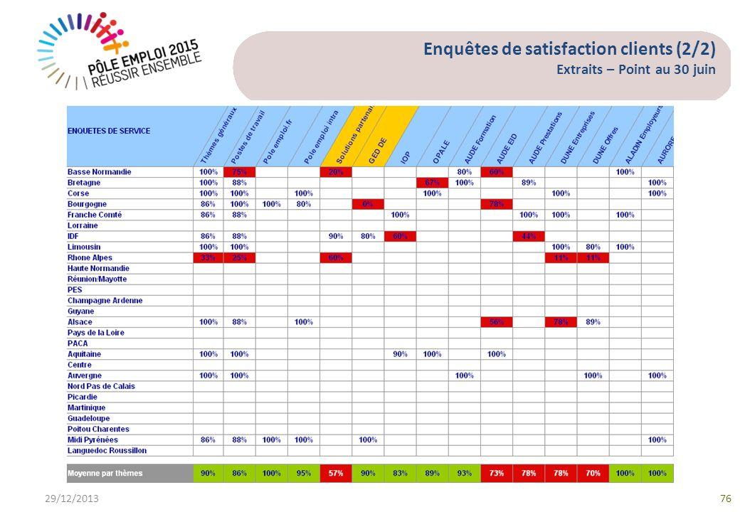 Enquêtes de satisfaction clients (2/2) Extraits – Point au 30 juin