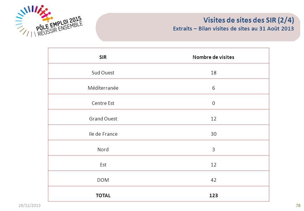Visites de sites des SIR (2/4) Extraits – Bilan visites de sites au 31 Août 2013