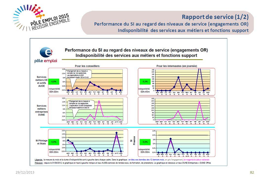 Rapport de service (1/2) Performance du SI au regard des niveaux de service (engagements OR) Indisponibilité des services aux métiers et fonctions support