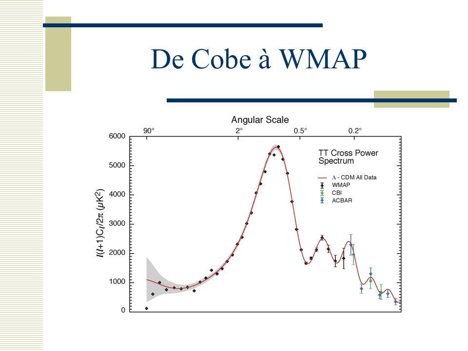 De Cobe à WMAP Répartition des fluctuations du rayonnement cosmologique en fonction de leur dimension angulaire.