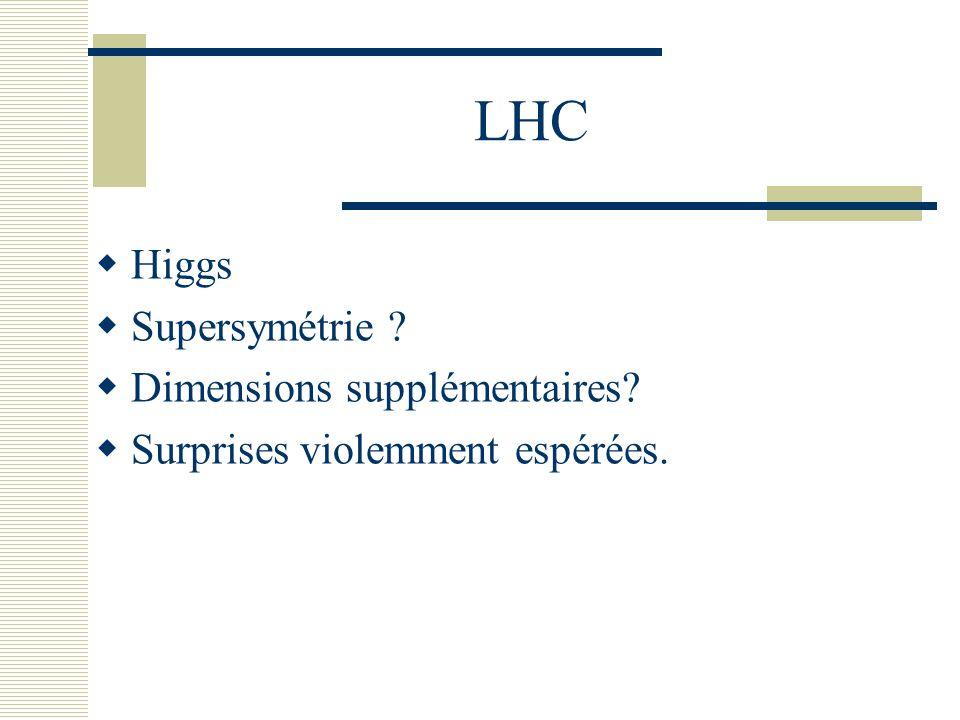 LHC Higgs Supersymétrie Dimensions supplémentaires