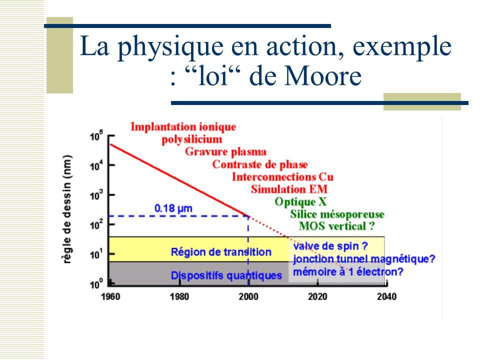 La physique en action, exemple : loi de Moore