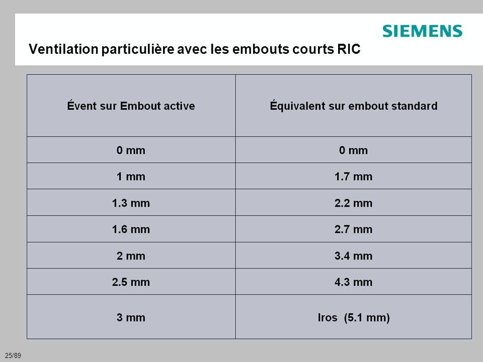 Ventilation particulière avec les embouts courts RIC