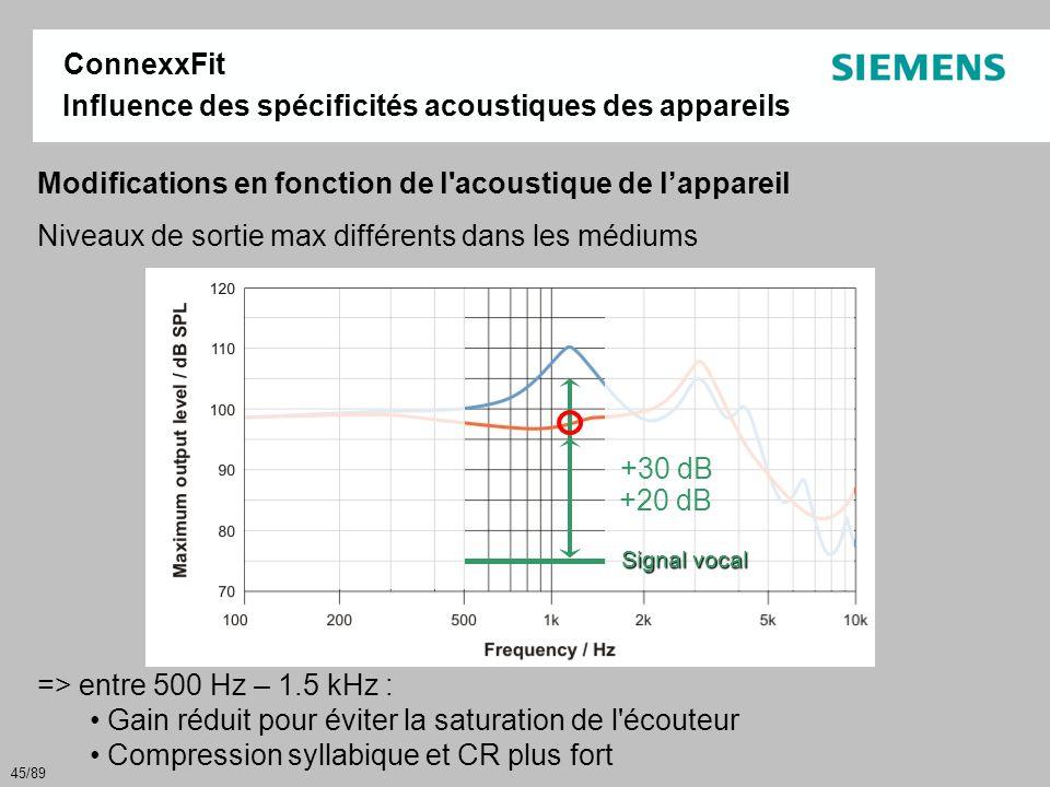 Influence des spécificités acoustiques des appareils ConnexxFit