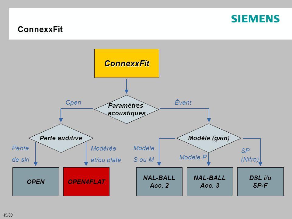 ConnexxFit ConnexxFit Paramètres acoustiques Open Évent Perte auditive