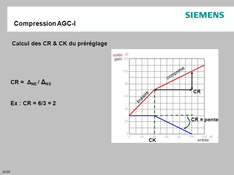 Compression AGC-I Calcul des CR & CK du préréglage CR = ΔNE / ΔNS
