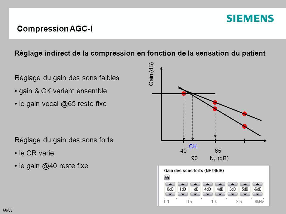 Compression AGC-I Réglage indirect de la compression en fonction de la sensation du patient. Réglage du gain des sons faibles.