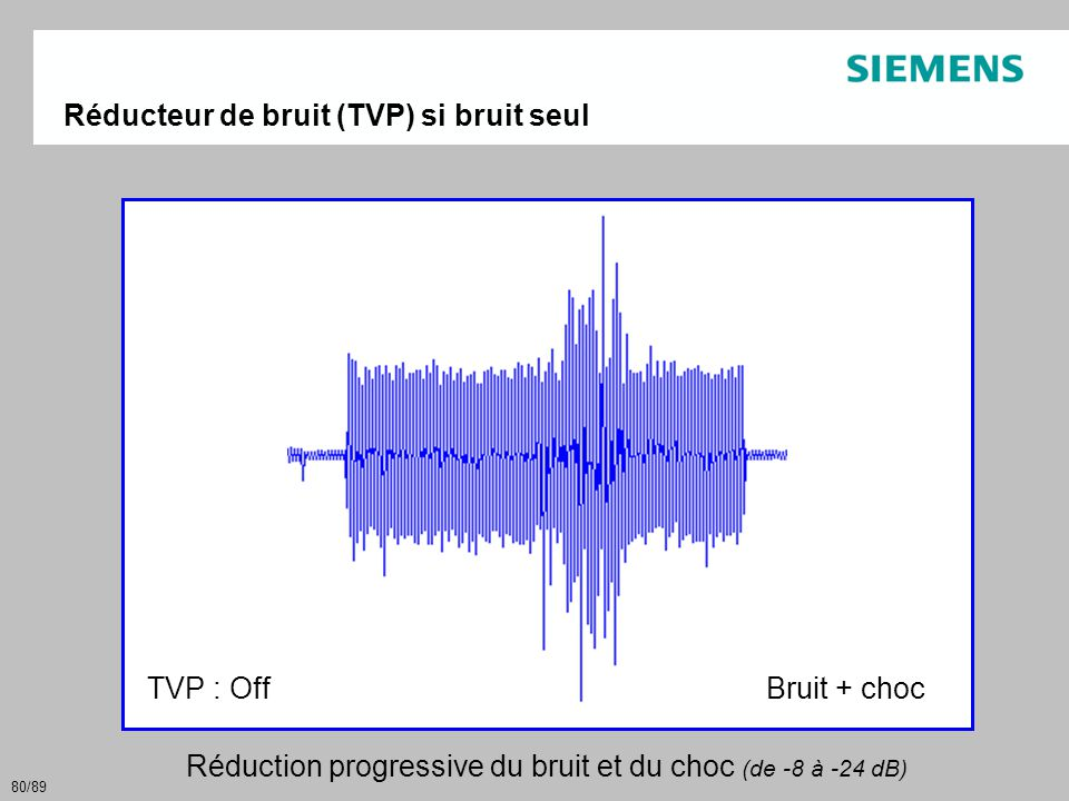 Réduction progressive du bruit et du choc (de -8 à -24 dB)