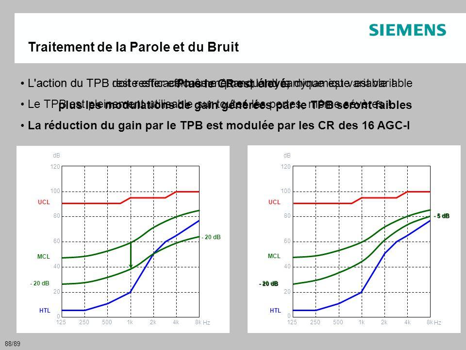 plus les modulations de gain générées par le TPB seront faibles