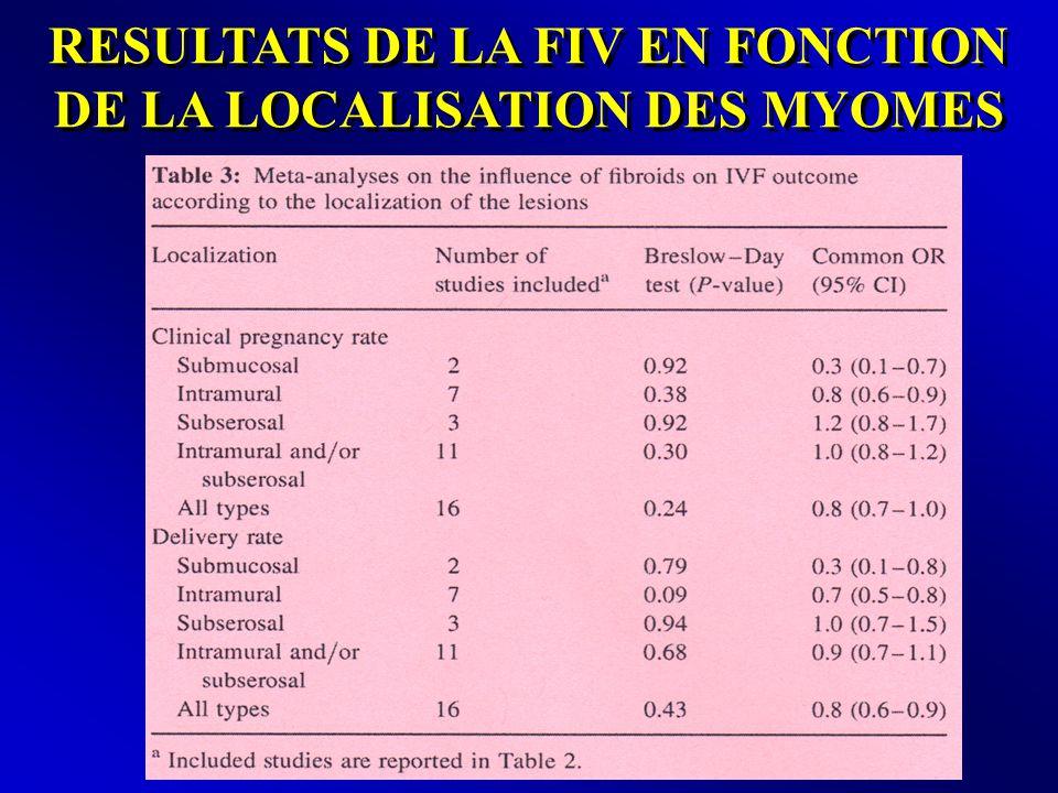 RESULTATS DE LA FIV EN FONCTION DE LA LOCALISATION DES MYOMES