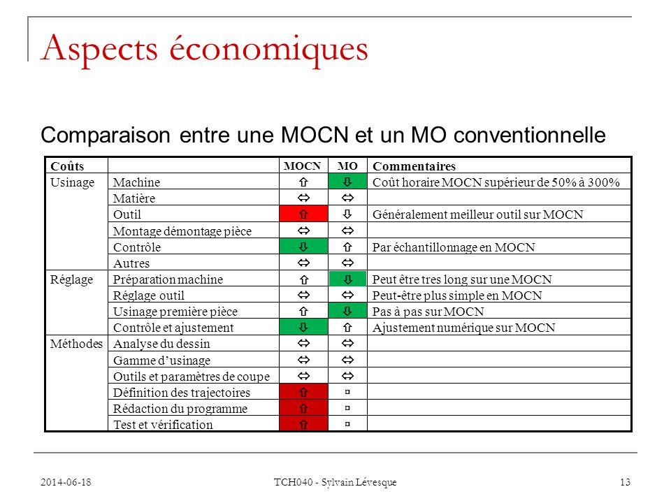 Aspects économiques Comparaison entre une MOCN et un MO conventionnelle.   Rédaction du programme.