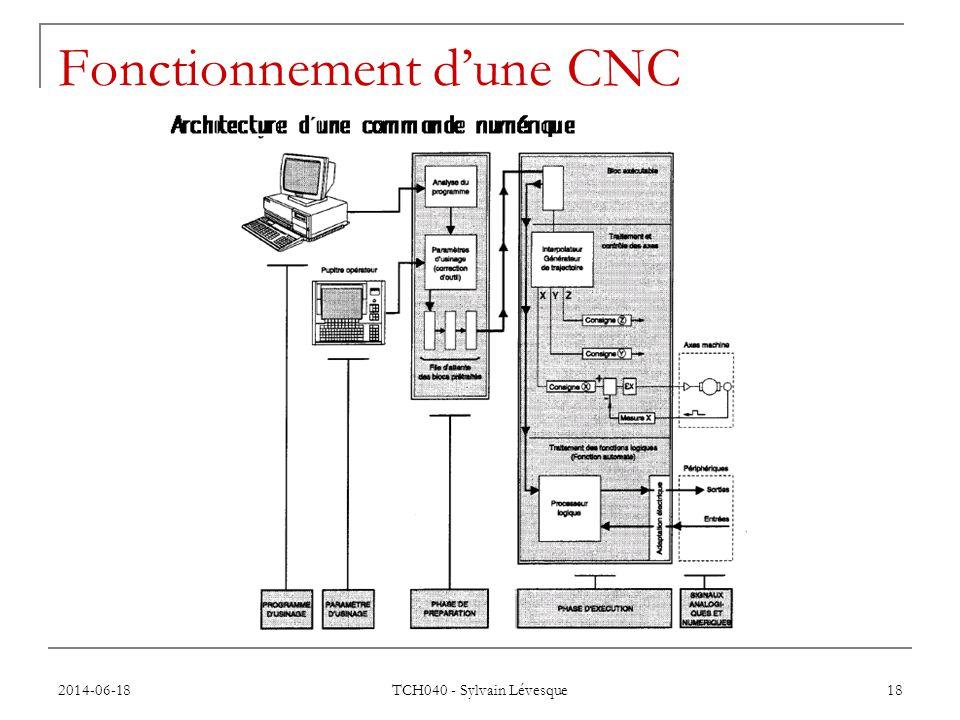 Fonctionnement d'une CNC