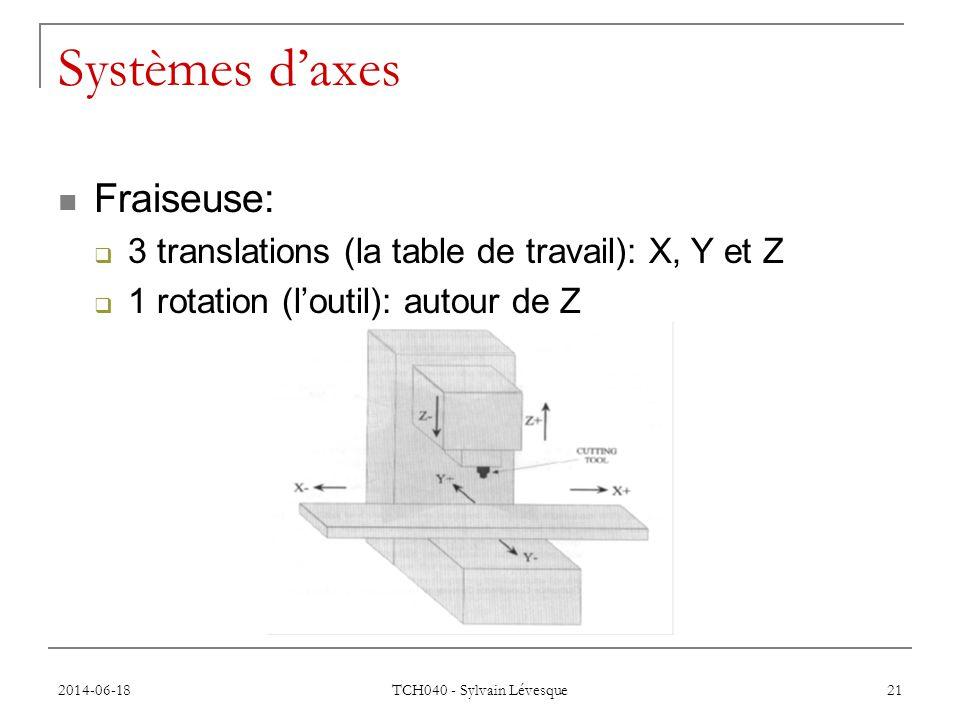 Systèmes d'axes Fraiseuse: