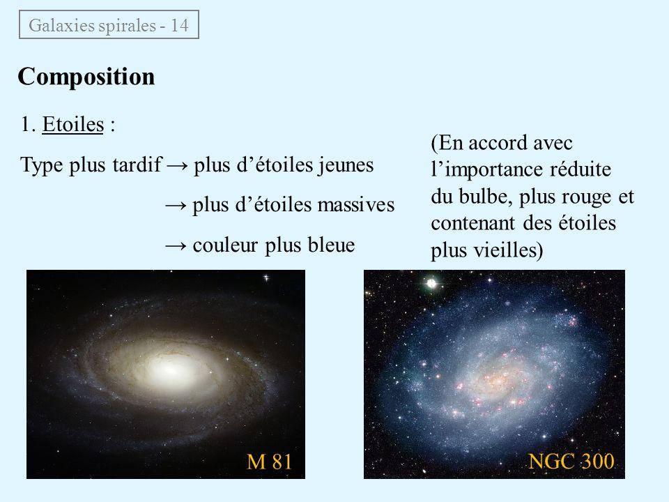 Composition 1. Etoiles : Type plus tardif → plus d'étoiles jeunes
