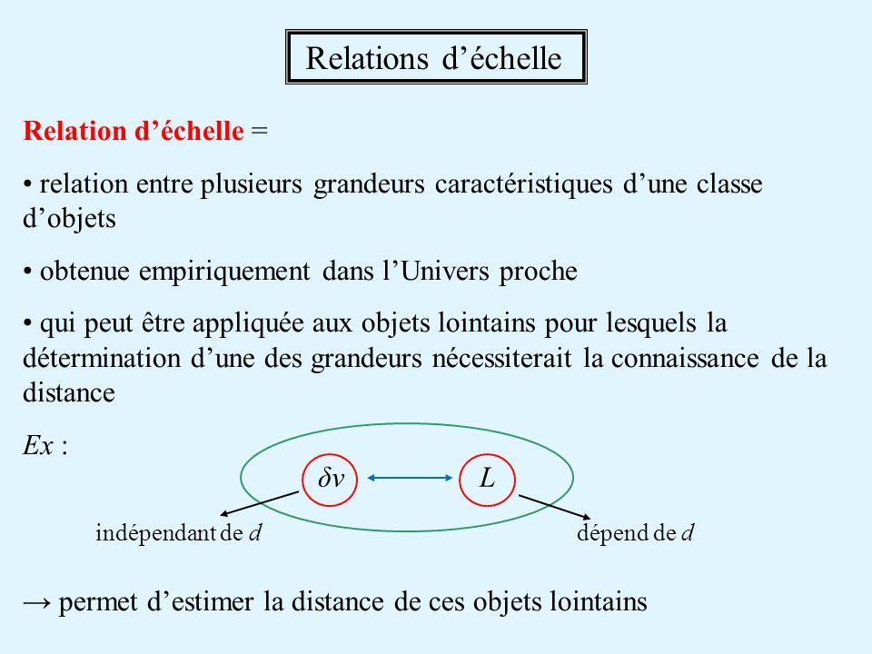 Relations d'échelle Relation d'échelle =