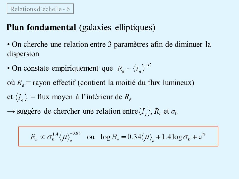 Plan fondamental (galaxies elliptiques)