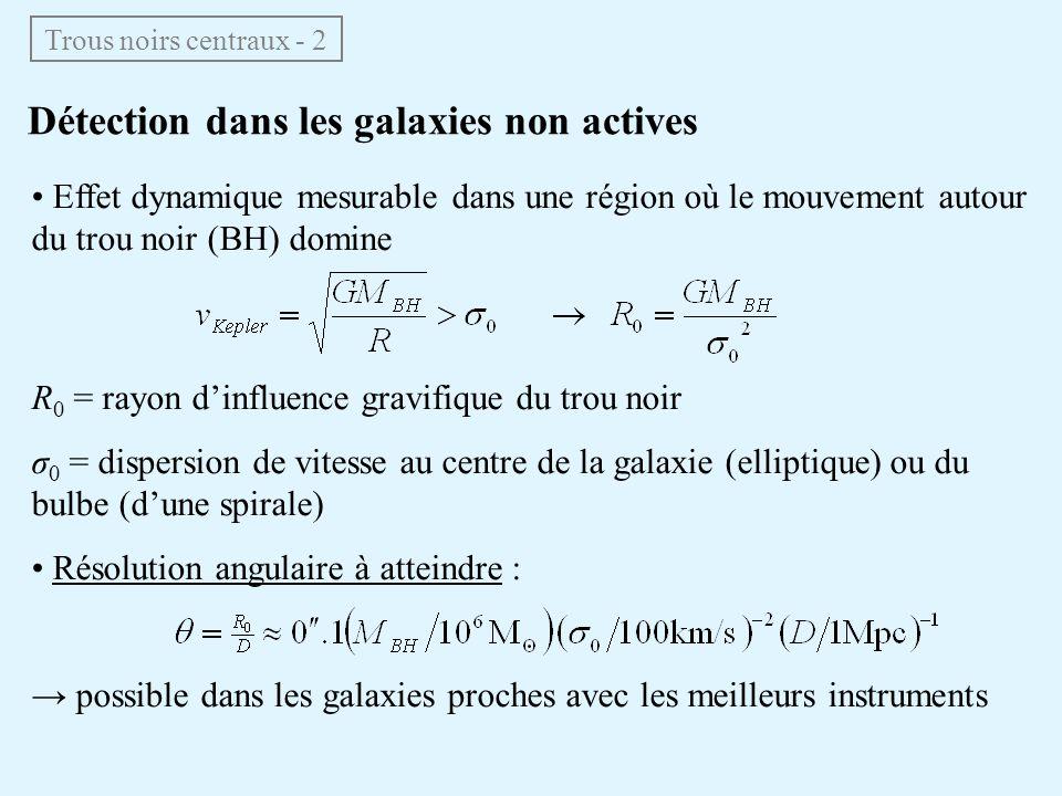 Détection dans les galaxies non actives